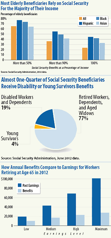Social Security Benefits Received